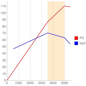 J7Tのエンジン性能曲線図もどき