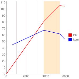 2Hのエンジン性能曲線図もどき