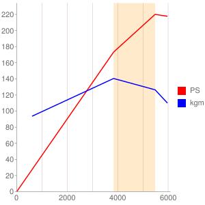 104995のエンジン性能曲線図もどき