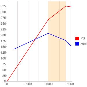 119970のエンジン性能曲線図もどき