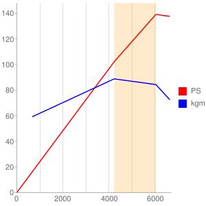 4B10のエンジン性能曲線図もどき