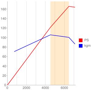 FEのエンジン性能曲線図もどき