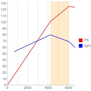 APGのエンジン性能曲線図もどき