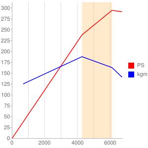 NBのエンジン性能曲線図もどき