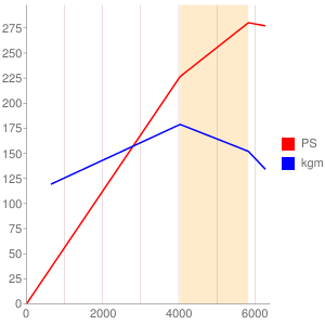 ABHのエンジン性能曲線図もどき