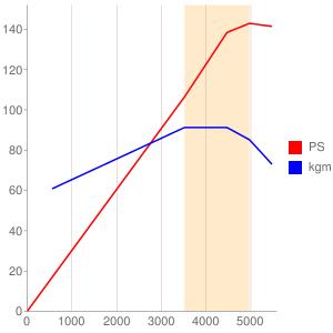 M1118のエンジン性能曲線図もどき