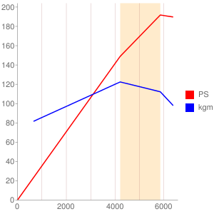 M50B25のエンジン性能曲線図もどき