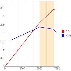 A407型エンジンの簡易性能曲線図