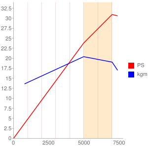 K432型エンジンの簡易性能曲線図