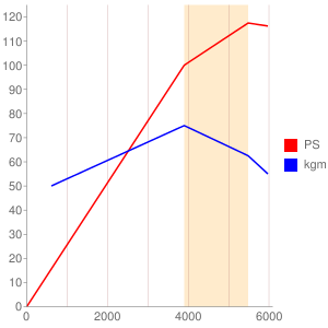 M43B19のエンジン性能曲線図もどき