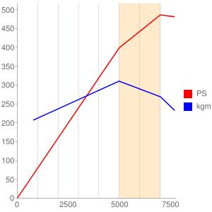 F133のエンジン性能曲線図もどき