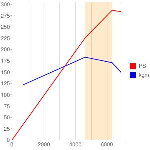 Gのエンジン性能曲線図もどき