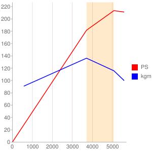 XSのエンジン性能曲線図もどき