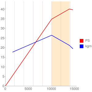 J708型エンジンの簡易性能曲線図