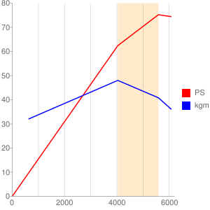 Z12のエンジン性能曲線図もどき
