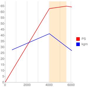 X12のエンジン性能曲線図もどき