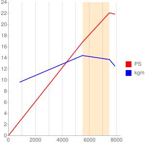 J444型エンジンの簡易性能曲線図