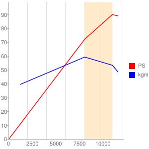 RC83E型エンジンの簡易性能曲線図