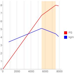 JA10E型エンジンの簡易性能曲線図