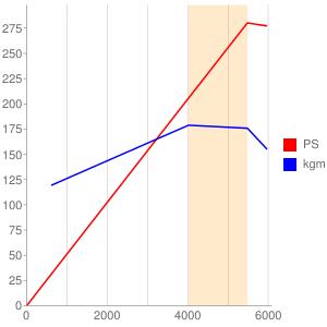 6A13のエンジン性能曲線図もどき