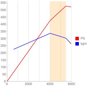 12098312のエンジン性能曲線図もどき