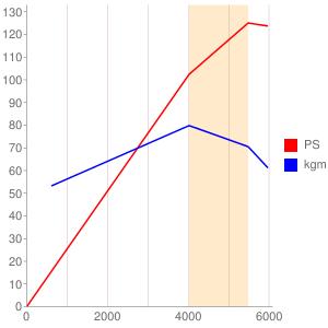 M1669のエンジン性能曲線図もどき