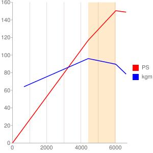 2AZのエンジン性能曲線図もどき