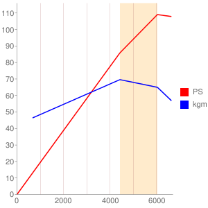 2NR-FKE型エンジン性能曲線図もどき