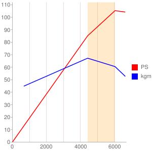QG15のエンジン性能曲線図もどき