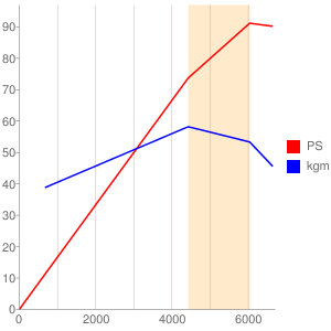K12Cのエンジン性能曲線図もどき