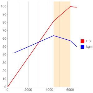 4XC1のエンジン性能曲線図もどき