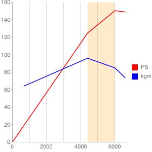 MR20のエンジン性能曲線図もどき