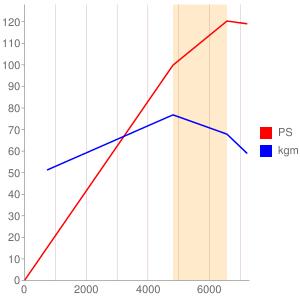 L15Aのエンジン性能曲線図もどき