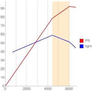 K3のエンジン性能曲線図もどき