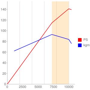 ZRT00DE型エンジンの簡易性能曲線図