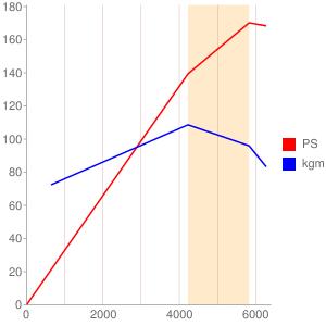 AAAのエンジン性能曲線図もどき