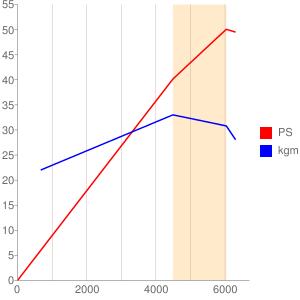 S505型エンジンの簡易性能曲線図