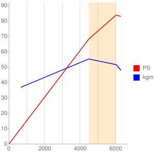SC74E型エンジンの簡易性能曲線図