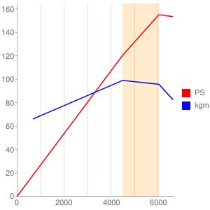 K20Aのエンジン性能曲線図もどき