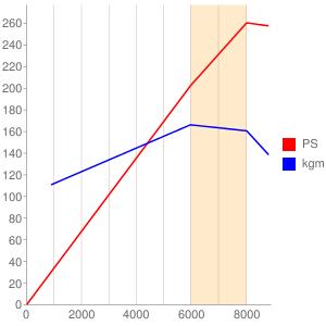 2ZZのエンジン性能曲線図もどき
