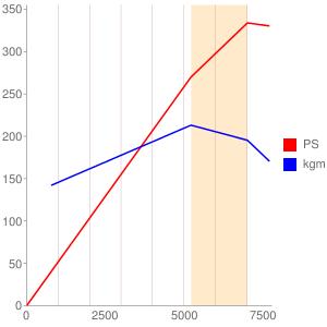 VQ37のエンジン性能曲線図もどき