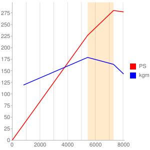 C30Aのエンジン性能曲線図もどき