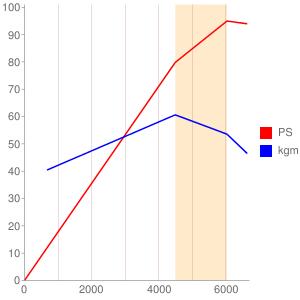 199A6のエンジン性能曲線図もどき