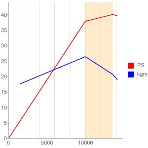 J706型エンジンの簡易性能曲線図