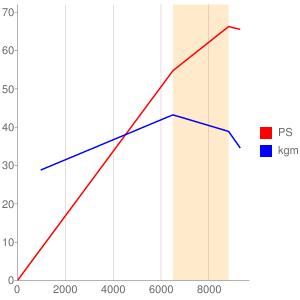 P515型エンジンの簡易性能曲線図