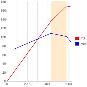 M20B25のエンジン性能曲線図もどき
