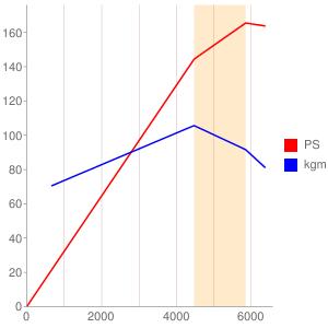 C27Aのエンジン性能曲線図もどき