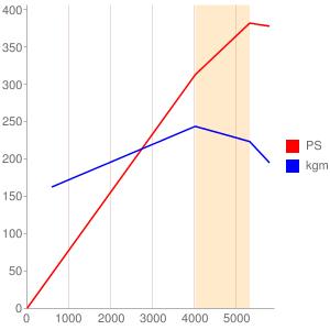 S70B56のエンジン性能曲線図もどき