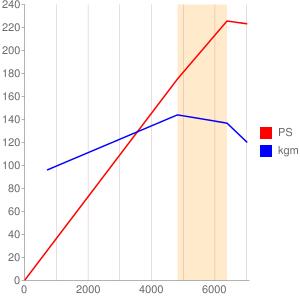 VQ25のエンジン性能曲線図もどき