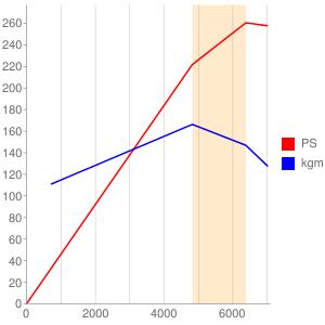 VQ30のエンジン性能曲線図もどき